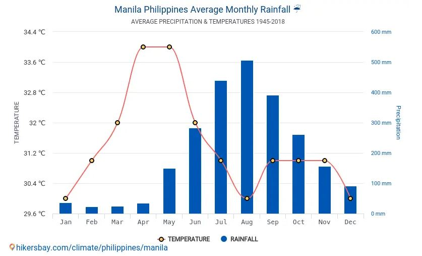 Best Time To Visit Manila